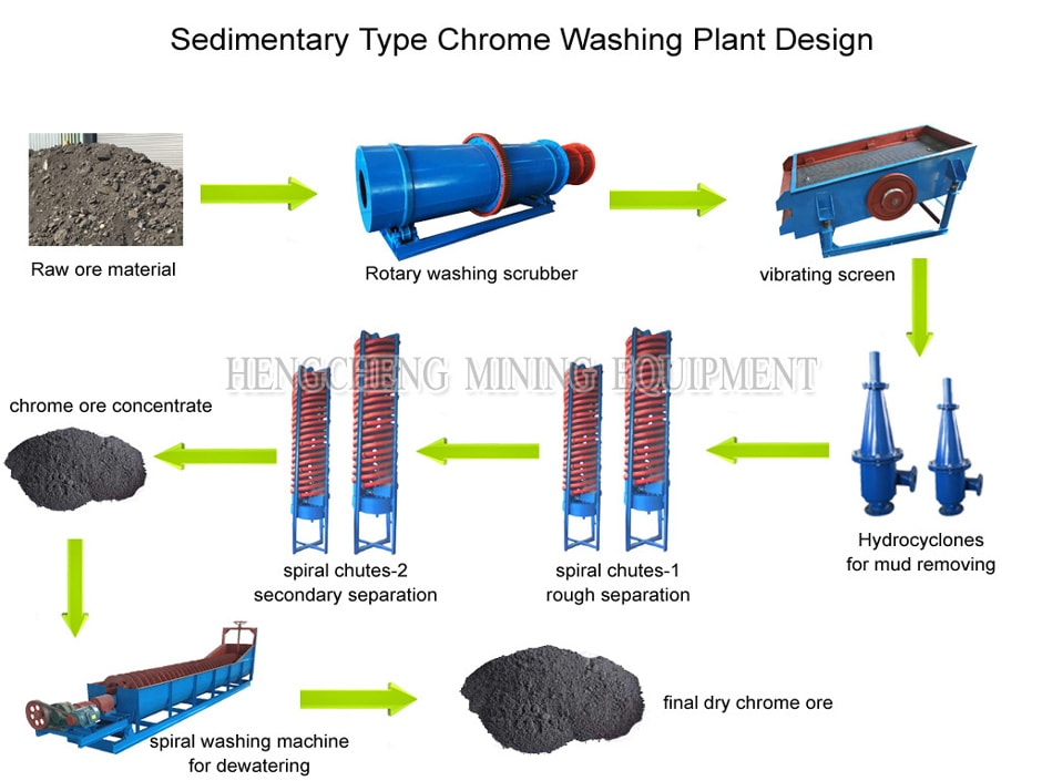 Soil Chrome Ore Wash Plant