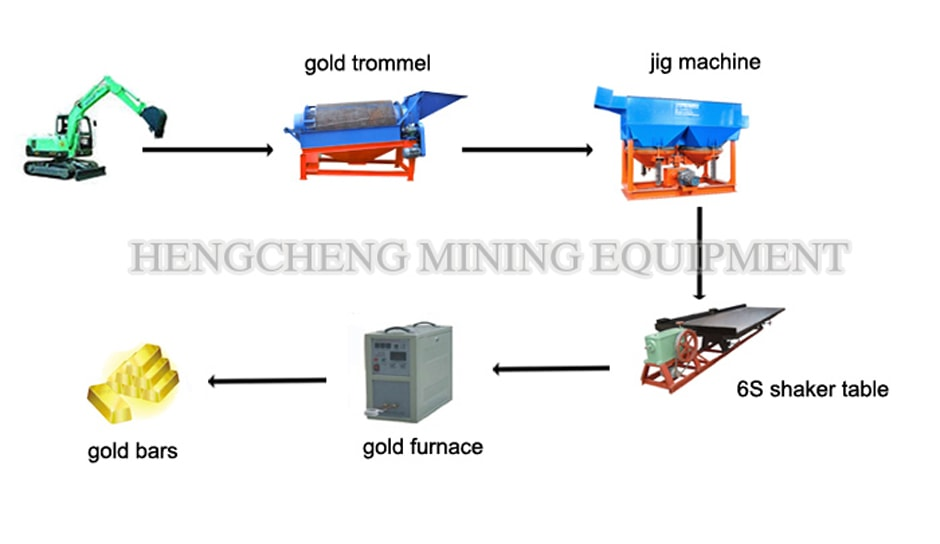 Alluvial/Placer Gold Processing Plant
