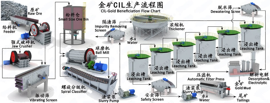 CIL gold Leaching plant