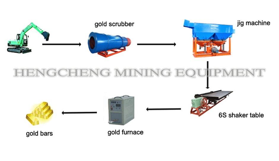 High Clay Soil Gold Washing Plant