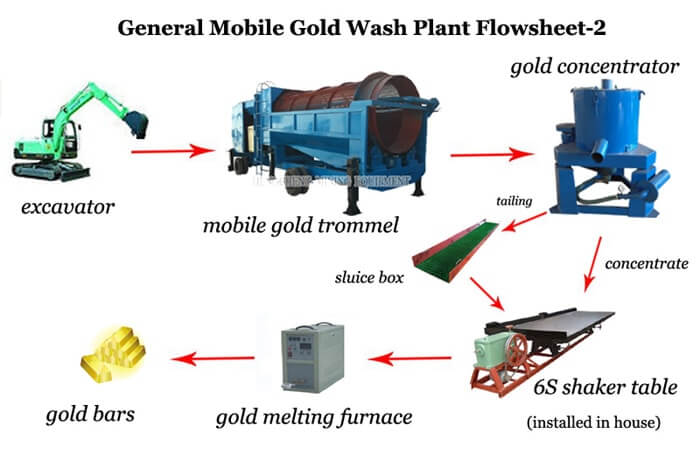 mobile gold plant flowsheet 2 min mobile gold washing plant gold wash plant for sale oremachinery com