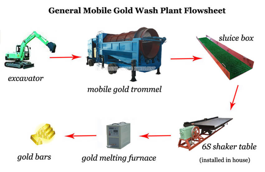 mobile plant flowsheet_1 mobile gold washing plant gold wash plant for sale oremachinery com