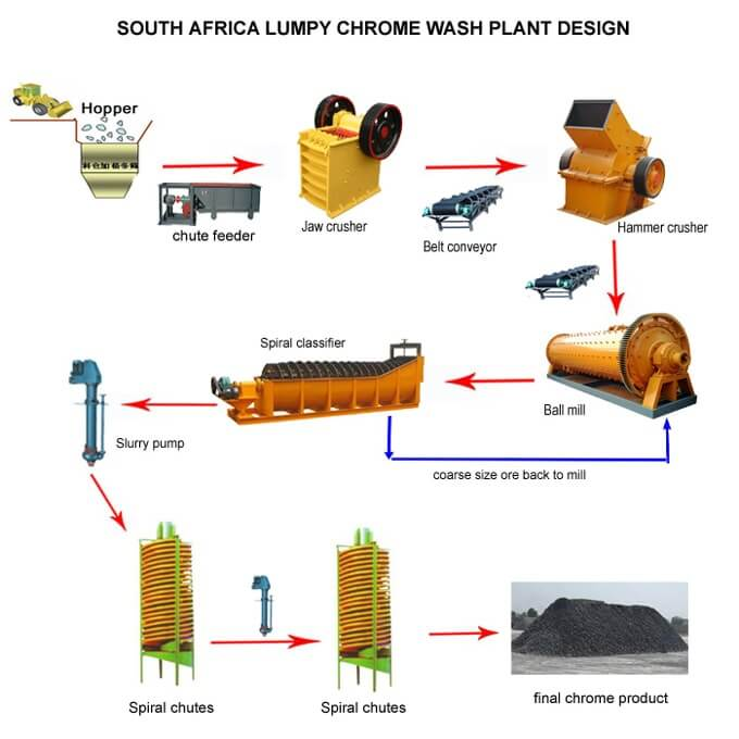 Lumpy chrome wash plant in S.A.